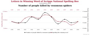 spurious correlations